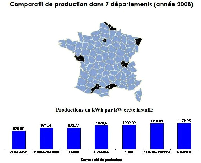Comparatif departemantal photovoltaique 2008