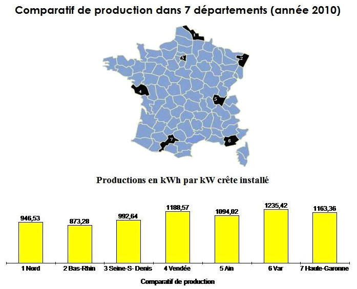 Comparatif departemental photovoltaique 2010