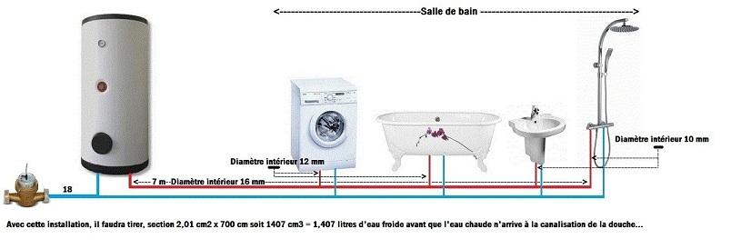 Jeune Installations d'eau potable JI-31